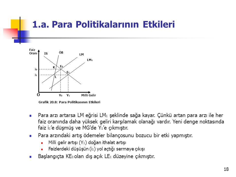 18 1.a. Para Politikalarının Etkileri Para arzı artarsa LM eğrisi LM 1 şeklinde sağa kayar. Çünkü artan para arzı ile her faiz oranında daha yüksek ge