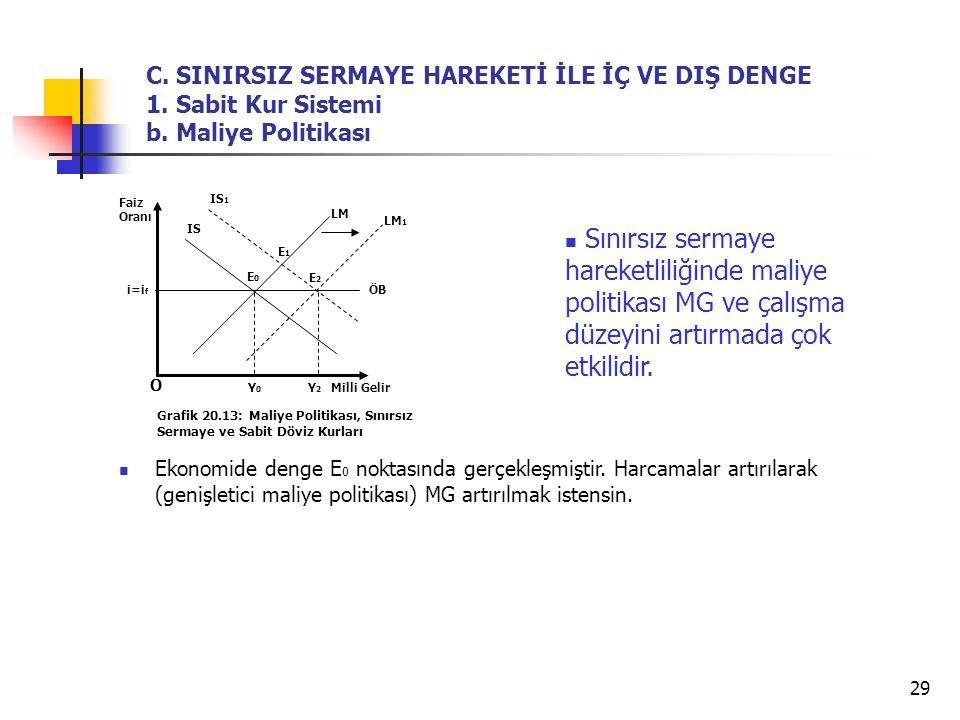 29 Ekonomide denge E 0 noktasında gerçekleşmiştir. Harcamalar artırılarak (genişletici maliye politikası) MG artırılmak istensin. O Grafik 20.13: Mali