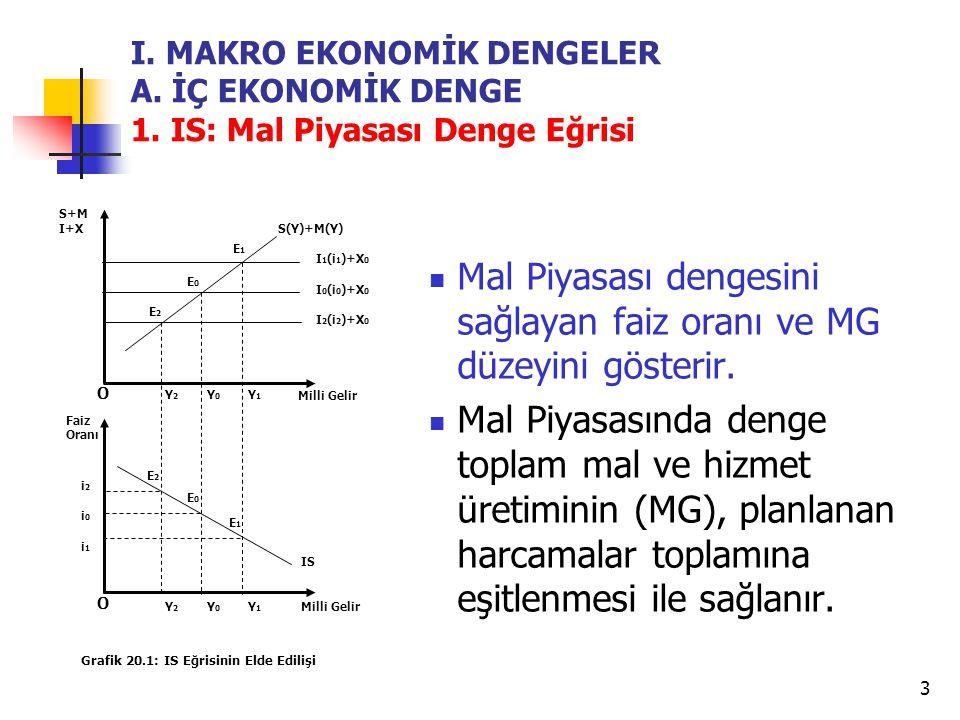 3 I.MAKRO EKONOMİK DENGELER A. İÇ EKONOMİK DENGE 1.