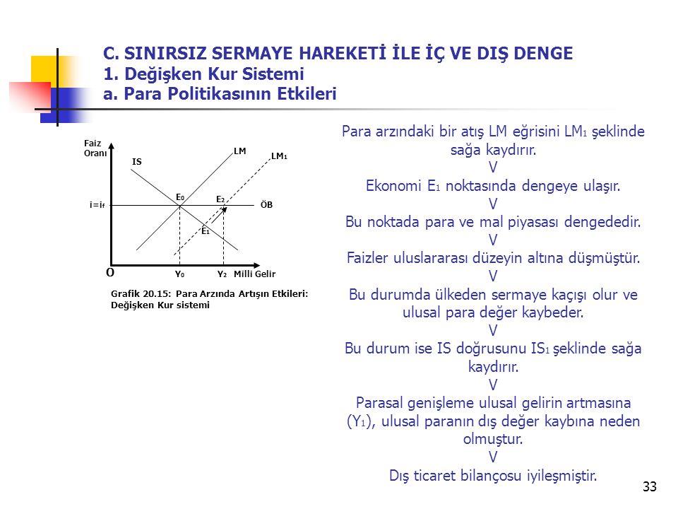 33 O Grafik 20.15: Para Arzında Artışın Etkileri: Değişken Kur sistemi LM IS Y2Y2 E0E0 Faiz Oranı Milli Gelir ÖB Y0Y0 C. SINIRSIZ SERMAYE HAREKETİ İLE
