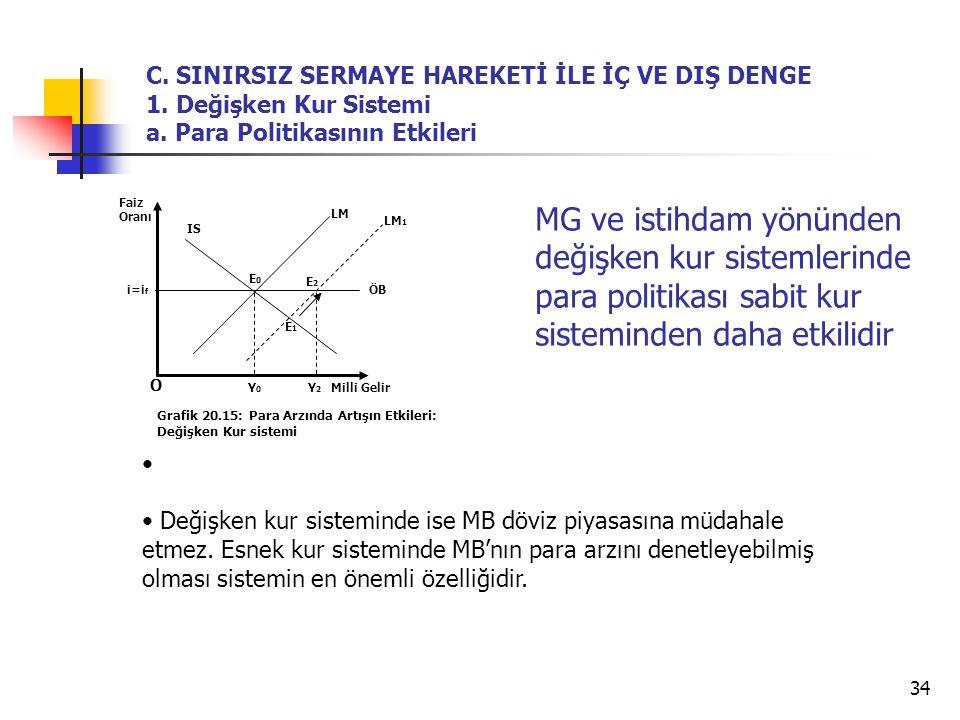 34 O Grafik 20.15: Para Arzında Artışın Etkileri: Değişken Kur sistemi LM IS Y2Y2 E0E0 Faiz Oranı Milli Gelir ÖB Y0Y0 C. SINIRSIZ SERMAYE HAREKETİ İLE