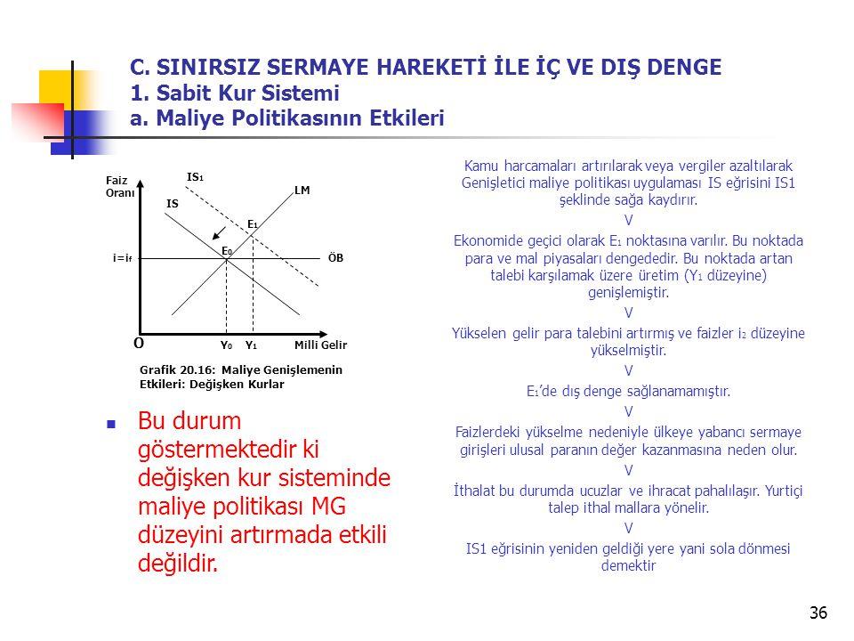 36 Bu durum göstermektedir ki değişken kur sisteminde maliye politikası MG düzeyini artırmada etkili değildir. O Grafik 20.16: Maliye Genişlemenin Etk