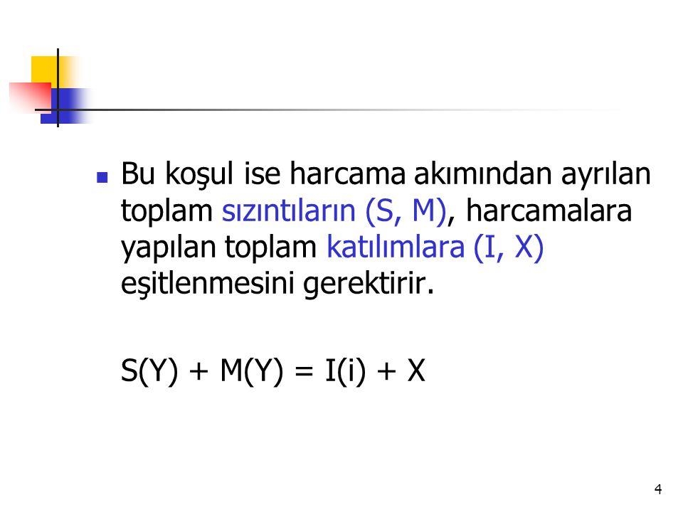 4 Bu koşul ise harcama akımından ayrılan toplam sızıntıların (S, M), harcamalara yapılan toplam katılımlara (I, X) eşitlenmesini gerektirir. S(Y) + M(