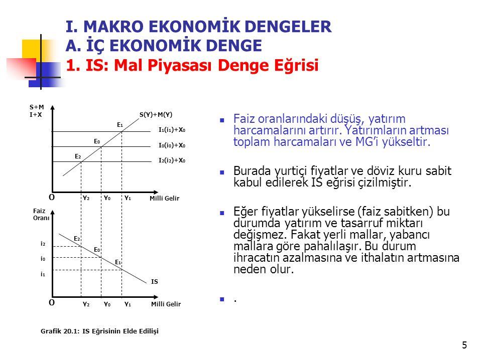 6 Bu nedenle (I+X) aşağı kayarken, (S+M) doğrusu yukarı (sola) kayar ve MG düşer.