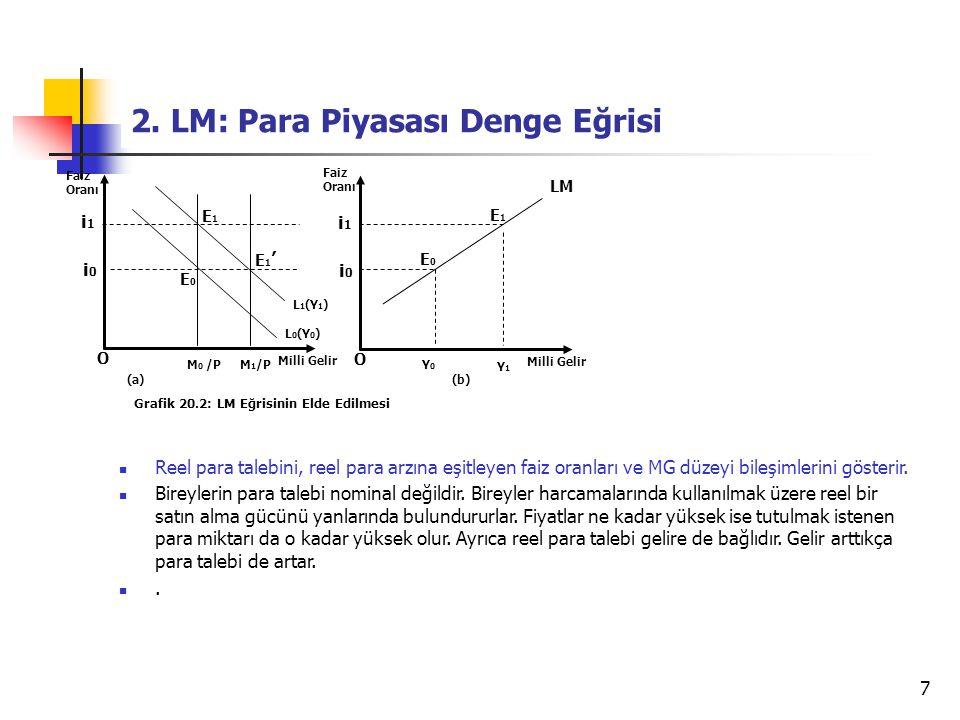 7 2. LM: Para Piyasası Denge Eğrisi O Faiz Oranı Milli Gelir Grafik 20.2: LM Eğrisinin Elde Edilmesi i1i1 L 1 (Y 1 ) E1E1 i0i0 Reel para talebini, ree