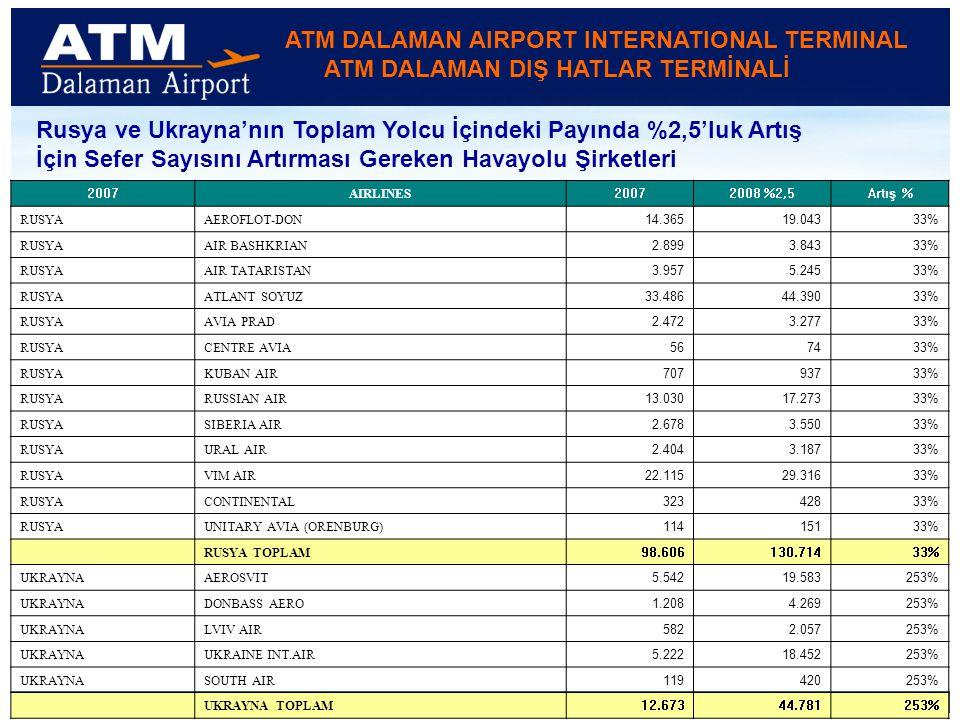 ATM DALAMAN AIRPORT INTERNATIONAL TERMINAL ATM DALAMAN DIŞ HATLAR TERMİNALİ Rusya ve Ukrayna'nın Toplam Yolcu İçindeki Payında %2,5'luk Artış İçin Sefer Sayısını Artırması Gereken Havayolu Şirketleri 2007 AIRLINES 20072008 %2,5Artış % RUSYAAEROFLOT-DON 14.36519.04333% RUSYAAIR BASHKRIAN 2.8993.84333% RUSYAAIR TATARISTAN 3.9575.24533% RUSYAATLANT SOYUZ 33.48644.39033% RUSYAAVIA PRAD 2.4723.27733% RUSYACENTRE AVIA 567433% RUSYAKUBAN AIR 70793733% RUSYARUSSIAN AIR 13.03017.27333% RUSYASIBERIA AIR 2.6783.55033% RUSYAURAL AIR 2.4043.18733% RUSYAVIM AIR 22.11529.31633% RUSYACONTINENTAL 32342833% RUSYAUNITARY AVIA (ORENBURG) 11415133% RUSYA TOPLAM 98.606130.71433% UKRAYNAAEROSVIT 5.54219.583253% UKRAYNADONBASS AERO 1.2084.269253% UKRAYNALVIV AIR 5822.057253% UKRAYNAUKRAINE INT.AIR 5.22218.452253% UKRAYNASOUTH AIR 119420253% UKRAYNA TOPLAM 12.67344.781253%