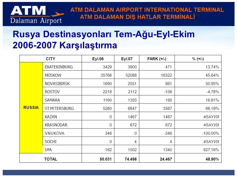 ATM DALAMAN AIRPORT INTERNATIONAL TERMINAL ATM DALAMAN DIŞ HATLAR TERMİNALİ Rusya Destinasyonları Tem-Ağu-Eyl-Ekim 2006-2007 Karşılaştırma CITYEyl.06Eyl.07FARK (+/-)% (+/-) RUSSIA EKATERINBURG 3429390047113,74% MOSKOW 35766520881632245,64% NOVASIBIRSK 1690255186150,95% ROSTOV 22182112-106-4,78% SAMARA 1160135519516,81% ST.PETERSBURG 52608847358768,19% KAZAN 01467 #SAYI/0.