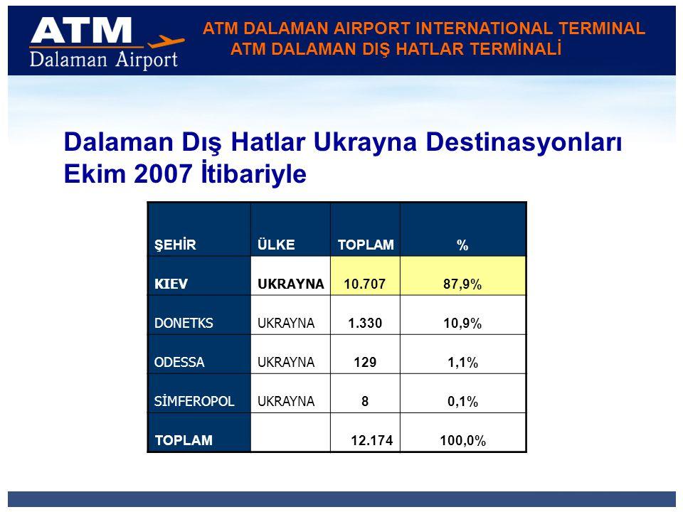 ATM DALAMAN AIRPORT INTERNATIONAL TERMINAL ATM DALAMAN DIŞ HATLAR TERMİNALİ ŞEHİRÜLKETOPLAM% KIEVUKRAYNA 10.70787,9% DONETKSUKRAYNA 1.33010,9% ODESSAUKRAYNA 1291,1% SİMFEROPOLUKRAYNA 80,1% TOPLAM 12.174100,0% Dalaman Dış Hatlar Ukrayna Destinasyonları Ekim 2007 İtibariyle