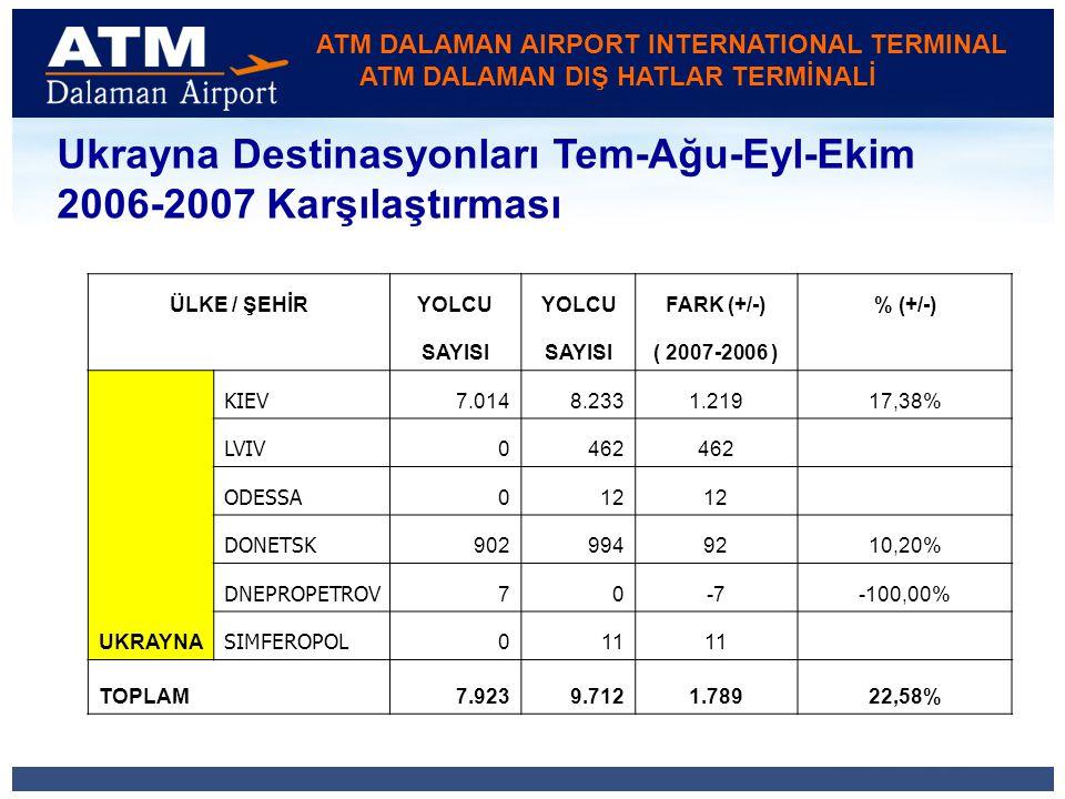 ATM DALAMAN AIRPORT INTERNATIONAL TERMINAL ATM DALAMAN DIŞ HATLAR TERMİNALİ Ukrayna Destinasyonları Tem-Ağu-Eyl-Ekim 2006-2007 Karşılaştırması ÜLKE / ŞEHİRYOLCU FARK (+/-)% (+/-) SAYISI ( 2007-2006 ) UKRAYNA KIEV 7.0148.2331.21917,38% LVIV 0462 #SAYI/0.