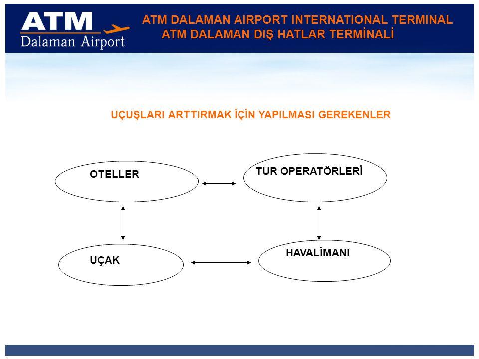 ATM DALAMAN AIRPORT INTERNATIONAL TERMINAL ATM DALAMAN DIŞ HATLAR TERMİNALİ UÇUŞLARI ARTTIRMAK İÇİN YAPILMASI GEREKENLER OTELLER UÇAK HAVALİMANI TUR OPERATÖRLERİ