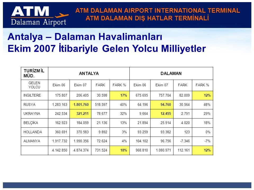ATM DALAMAN AIRPORT INTERNATIONAL TERMINAL ATM DALAMAN DIŞ HATLAR TERMİNALİ Antalya – Dalaman Havalimanları Ekim 2007 İtibariyle Gelen Yolcu Milliyetler TURİZM İL MÜD.