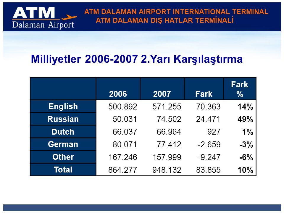 ATM DALAMAN AIRPORT INTERNATIONAL TERMINAL ATM DALAMAN DIŞ HATLAR TERMİNALİ 20062007Fark Fark % English 500.892571.25570.36314% Russian 50.03174.50224.47149% Dutch 66.03766.9649271% German 80.07177.412-2.659-3% Other 167.246157.999-9.247-6% Total 864.277948.13283.85510% Milliyetler 2006-2007 2.Yarı Karşılaştırma