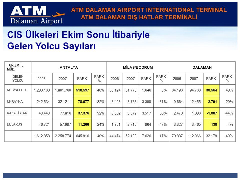 ATM DALAMAN AIRPORT INTERNATIONAL TERMINAL ATM DALAMAN DIŞ HATLAR TERMİNALİ Sezonda toplam yolcu sayısı içerisindeki İngilizlerin payı %60 dır.