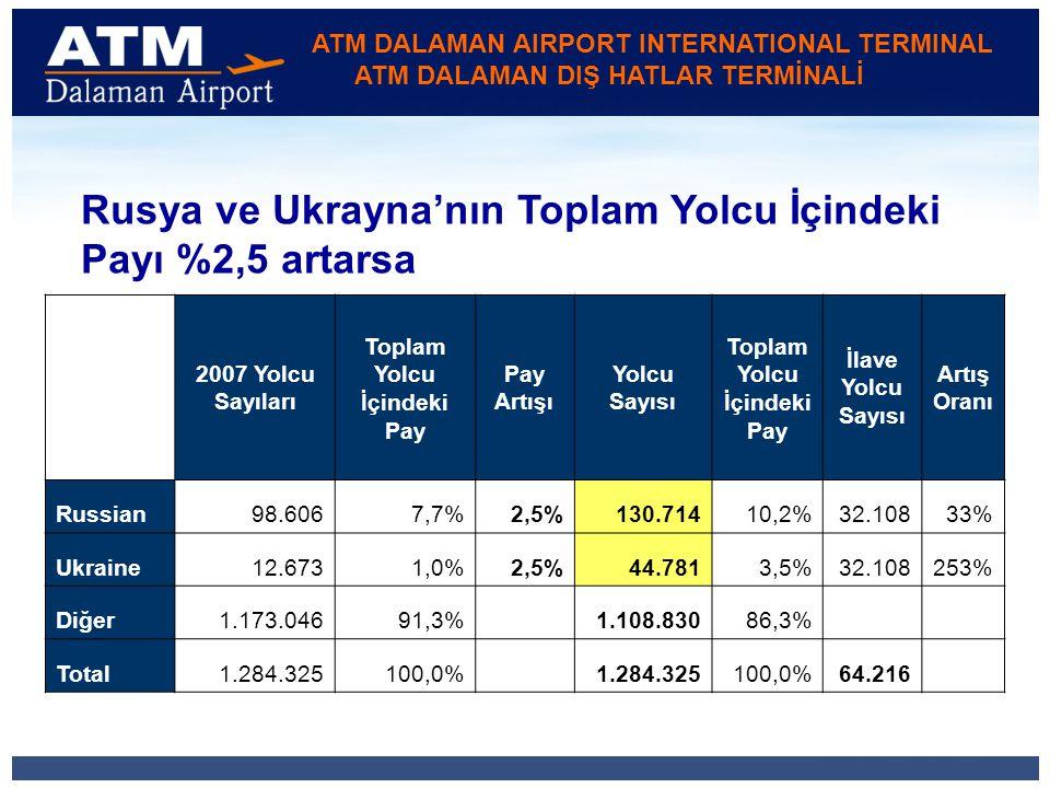 ATM DALAMAN AIRPORT INTERNATIONAL TERMINAL ATM DALAMAN DIŞ HATLAR TERMİNALİ Rusya ve Ukrayna'nın Toplam Yolcu İçindeki Payı %2,5 artarsa 2007 Yolcu Sayıları Toplam Yolcu İçindeki Pay Pay Artışı Yolcu Sayısı Toplam Yolcu İçindeki Pay İlave Yolcu Sayısı Artış Oranı Russian98.6067,7%2,5%130.71410,2%32.10833% Ukraine12.6731,0%2,5%44.7813,5%32.108253% Diğer1.173.04691,3% 1.108.83086,3% Total1.284.325100,0% 1.284.325100,0%64.216