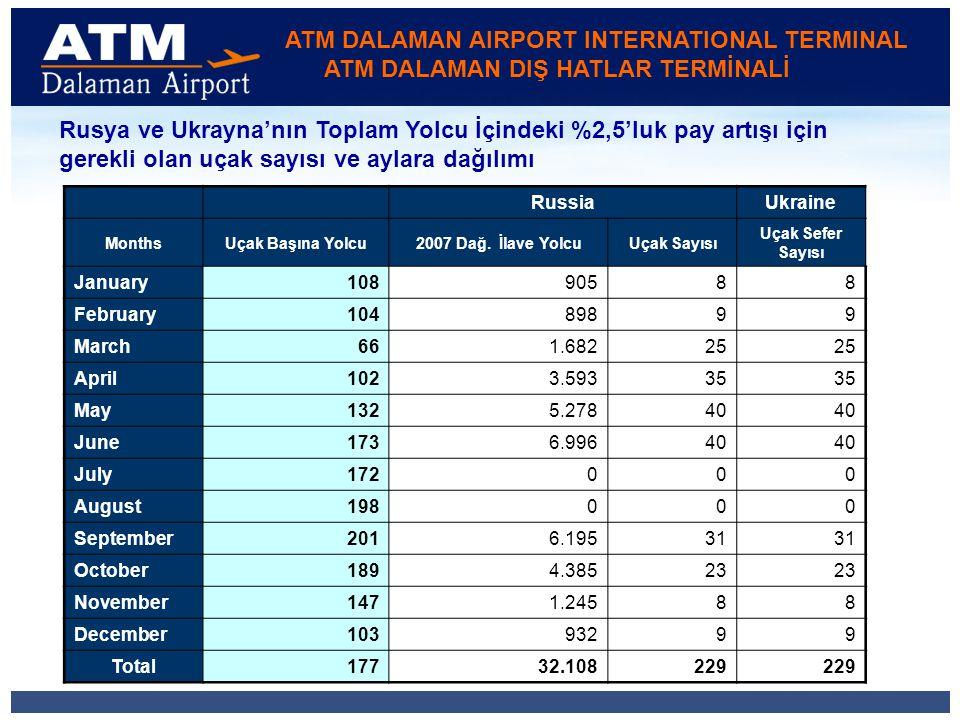 ATM DALAMAN AIRPORT INTERNATIONAL TERMINAL ATM DALAMAN DIŞ HATLAR TERMİNALİ Rusya ve Ukrayna'nın Toplam Yolcu İçindeki %2,5'luk pay artışı için gerekli olan uçak sayısı ve aylara dağılımı RussiaUkraine MonthsUçak Başına Yolcu2007 Dağ.