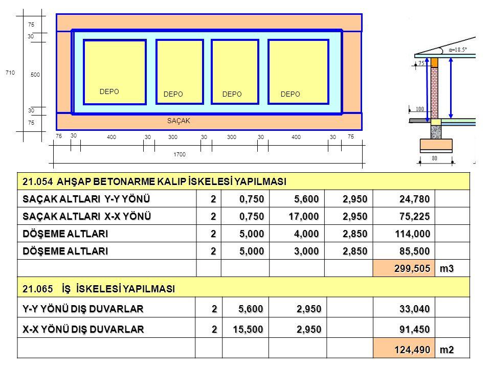 21.054 AHŞAP BETONARME KALIP İSKELESİ YAPILMASI SAÇAK ALTLARI Y-Y YÖNÜ 20,7505,6002,95024,780 SAÇAK ALTLARI X-X YÖNÜ 20,75017,0002,95075,225 DÖŞEME AL
