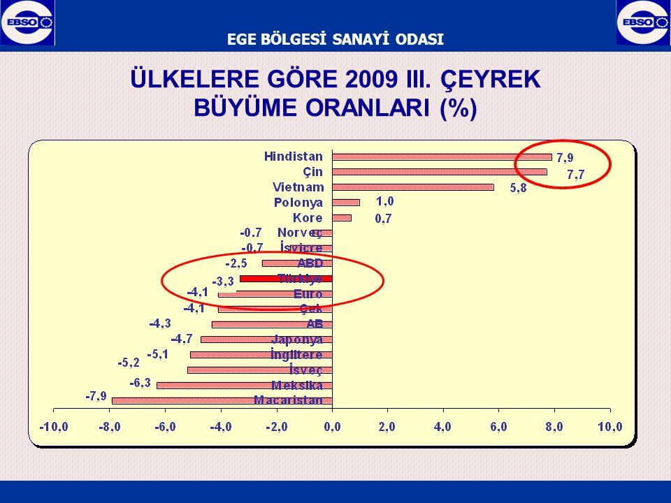 EGE BÖLGESİ SANAYİ ODASI ÜLKELERE GÖRE 2009 III. ÇEYREK BÜYÜME ORANLARI (%)