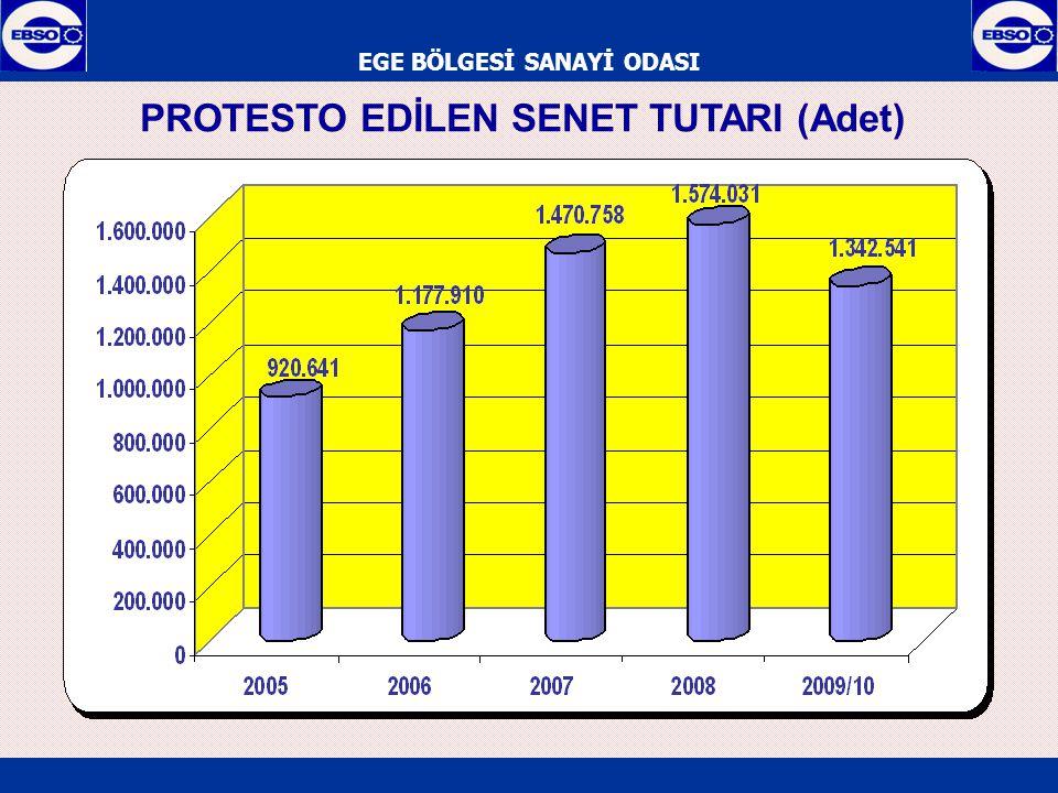 EGE BÖLGESİ SANAYİ ODASI PROTESTO EDİLEN SENET TUTARI (Adet)