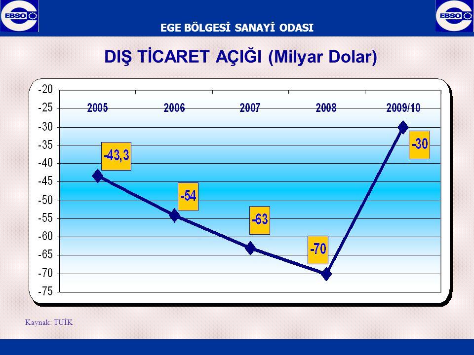 EGE BÖLGESİ SANAYİ ODASI EXİMBANK KISA VADELİ KREDİLER/İHRACAT (%) Kaynak: Eximbank