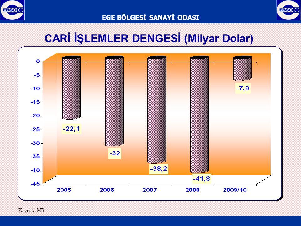 EGE BÖLGESİ SANAYİ ODASI CARİ İŞLEMLER DENGESİ (Milyar Dolar) Kaynak: MB