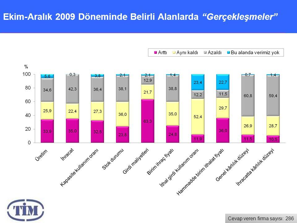Ekim-Aralık 2009 Döneminde Belirli Alanlarda Gerçekleşmeler Cevap veren firma sayısı: 286