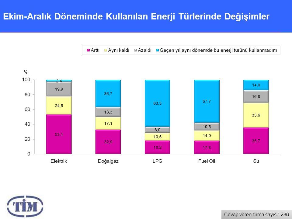 Ekim-Aralık Döneminde Kullanılan Enerji Türlerinde Değişimler Cevap veren firma sayısı: 286