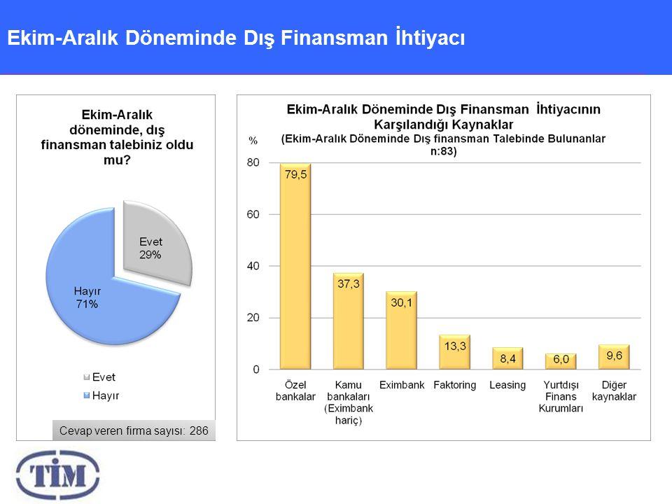 Ekim-Aralık Döneminde Dış Finansman İhtiyacı Cevap veren firma sayısı: 286