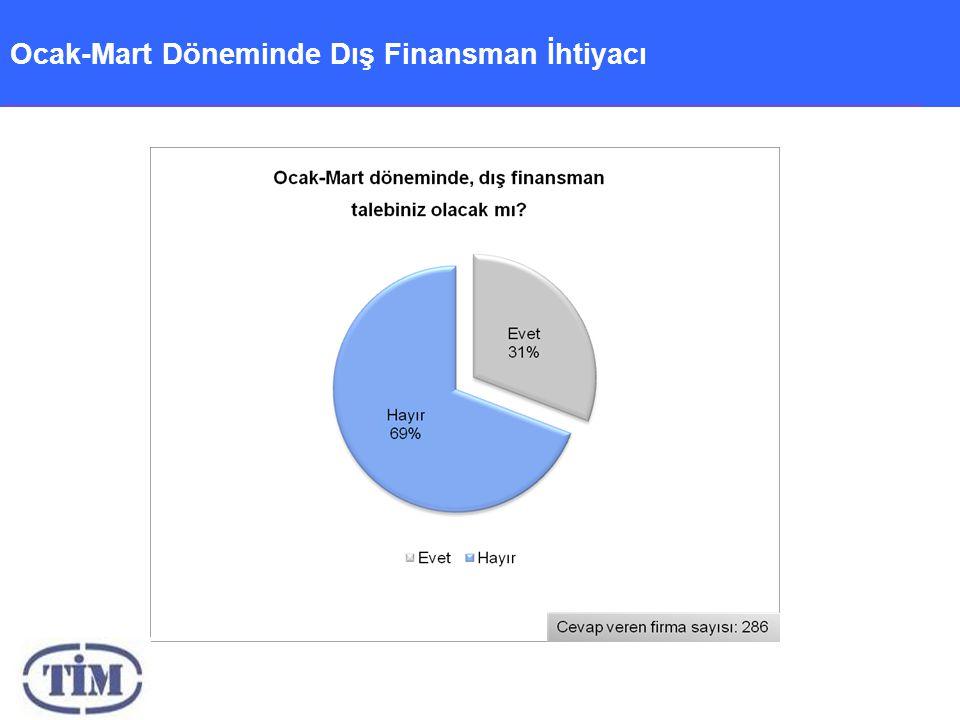 Ocak-Mart Döneminde Dış Finansman İhtiyacı