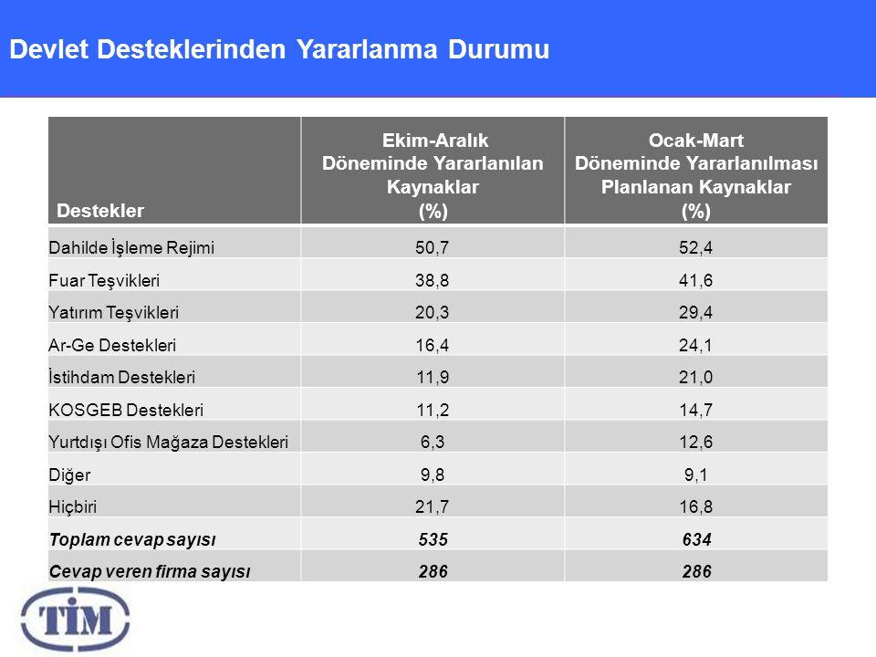 Devlet Desteklerinden Yararlanma Durumu Destekler Ekim-Aralık Döneminde Yararlanılan Kaynaklar (%) Ocak-Mart Döneminde Yararlanılması Planlanan Kaynaklar (%) Dahilde İşleme Rejimi50,752,4 Fuar Teşvikleri38,841,6 Yatırım Teşvikleri20,329,4 Ar-Ge Destekleri16,424,1 İstihdam Destekleri11,921,0 KOSGEB Destekleri11,214,7 Yurtdışı Ofis Mağaza Destekleri6,312,6 Diğer9,89,1 Hiçbiri21,716,8 Toplam cevap sayısı535634 Cevap veren firma sayısı286