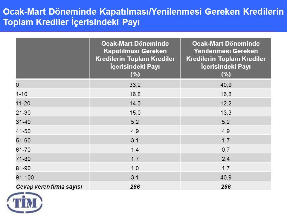 Ocak-Mart Döneminde Kapatılması/Yenilenmesi Gereken Kredilerin Toplam Krediler İçerisindeki Payı Ocak-Mart Döneminde Kapatılması Gereken Kredilerin Toplam Krediler İçerisindeki Payı (%) Ocak-Mart Döneminde Yenilenmesi Gereken Kredilerin Toplam Krediler İçerisindeki Payı (%) 033,240,9 1-1016,8 11-2014,312,2 21-3015,013,3 31-405,2 41-504,9 51-603,11,7 61-701,40,7 71-801,72,4 81-901,01,7 91-1003,140,9 Cevap veren firma sayısı286