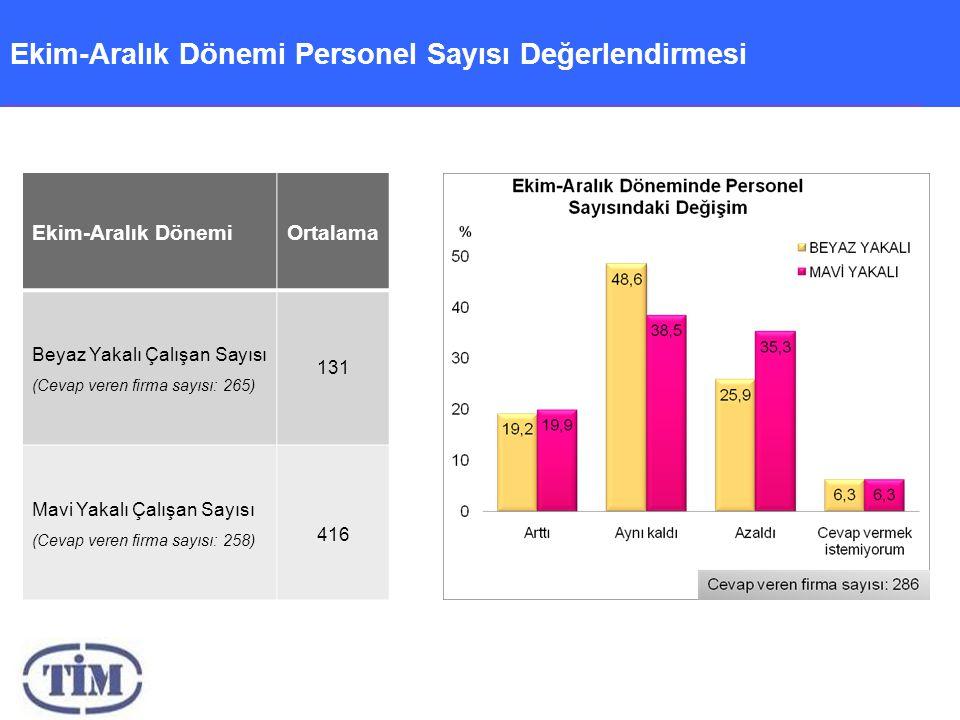 Ekim-Aralık Dönemi Personel Sayısı Değerlendirmesi Ekim-Aralık DönemiOrtalama Beyaz Yakalı Çalışan Sayısı (Cevap veren firma sayısı: 265) 131 Mavi Yakalı Çalışan Sayısı (Cevap veren firma sayısı: 258) 416