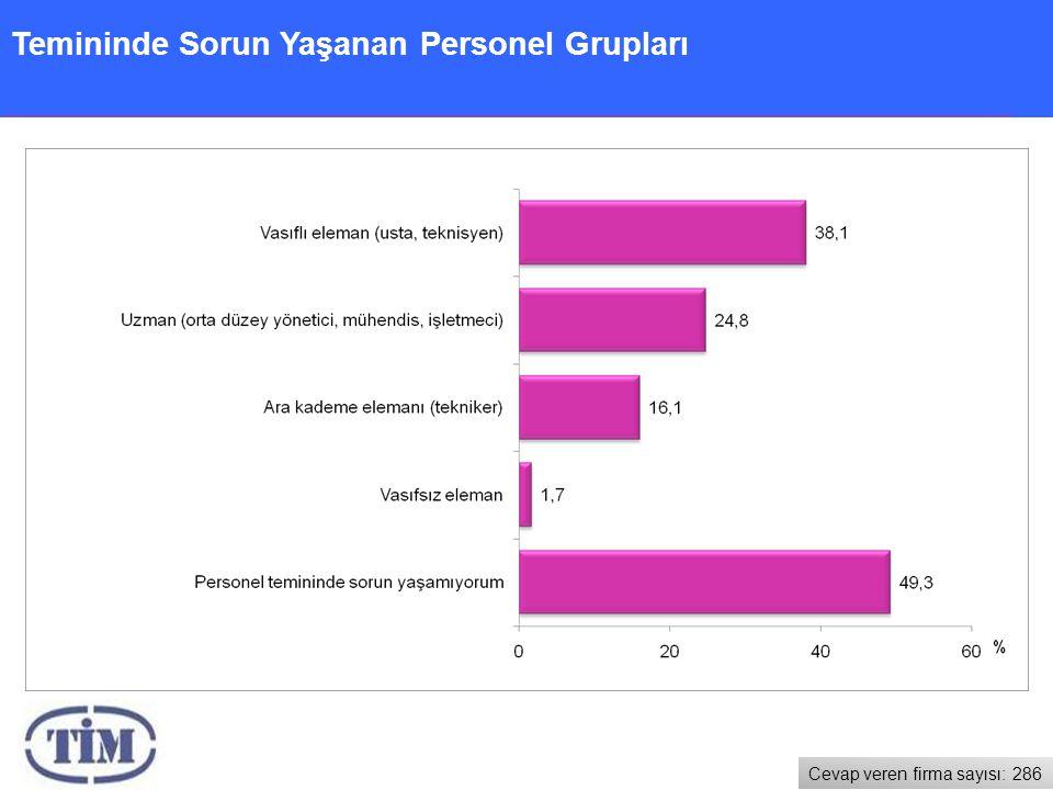 Temininde Sorun Yaşanan Personel Grupları Cevap veren firma sayısı: 286