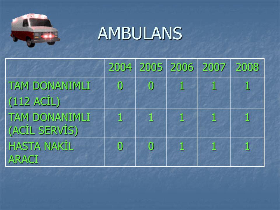 AMBULANS 20042005200620072008 TAM DONANIMLI (112 ACİL) 00111 TAM DONANIMLI (ACİL SERVİS) 11111 HASTA NAKİL ARACI 00111