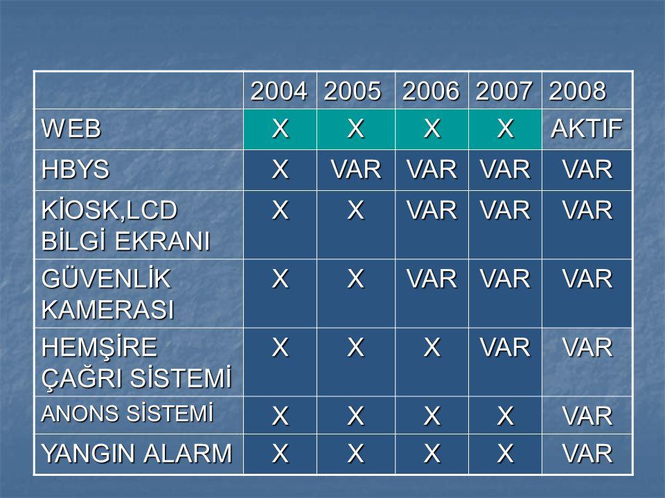 20042005200620072008 WEBXXXXAKTIF HBYSXVARVARVARVAR KİOSK,LCD BİLGİ EKRANI XXVARVARVAR GÜVENLİK KAMERASI XXVARVARVAR HEMŞİRE ÇAĞRI SİSTEMİ XXXVARVAR A