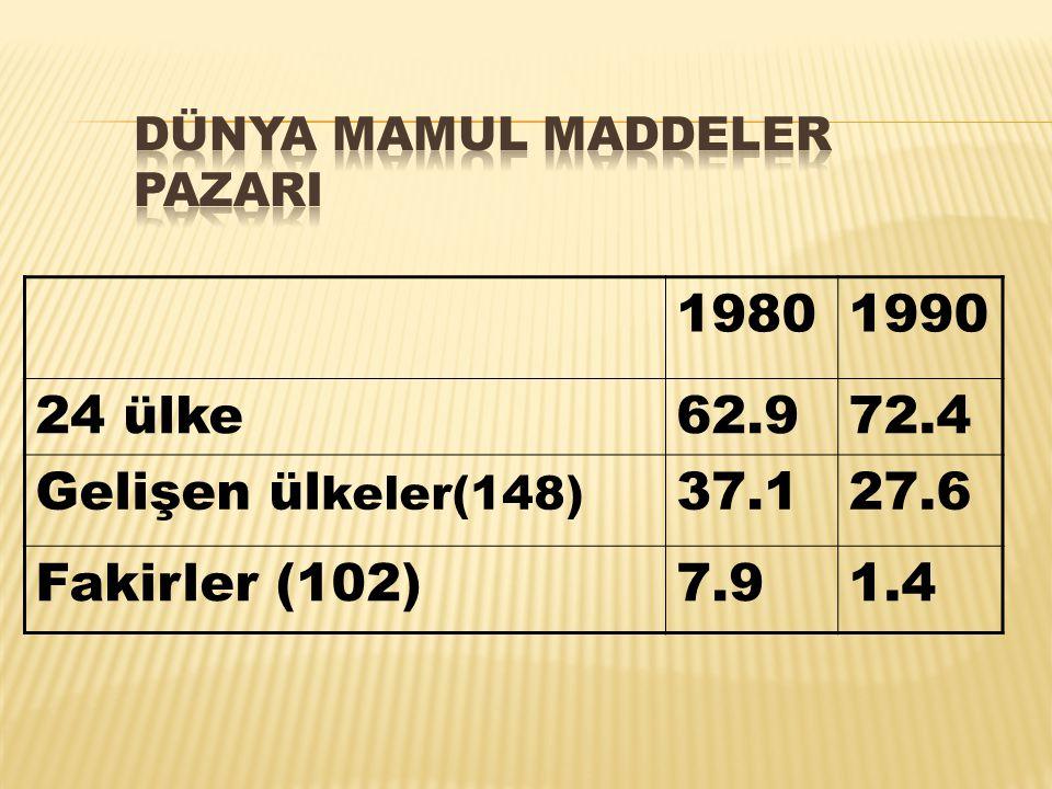 19801990 24 ülke62.972.4 Gelişen ül keler(148) 37.127.6 Fakirler (102)7.91.4