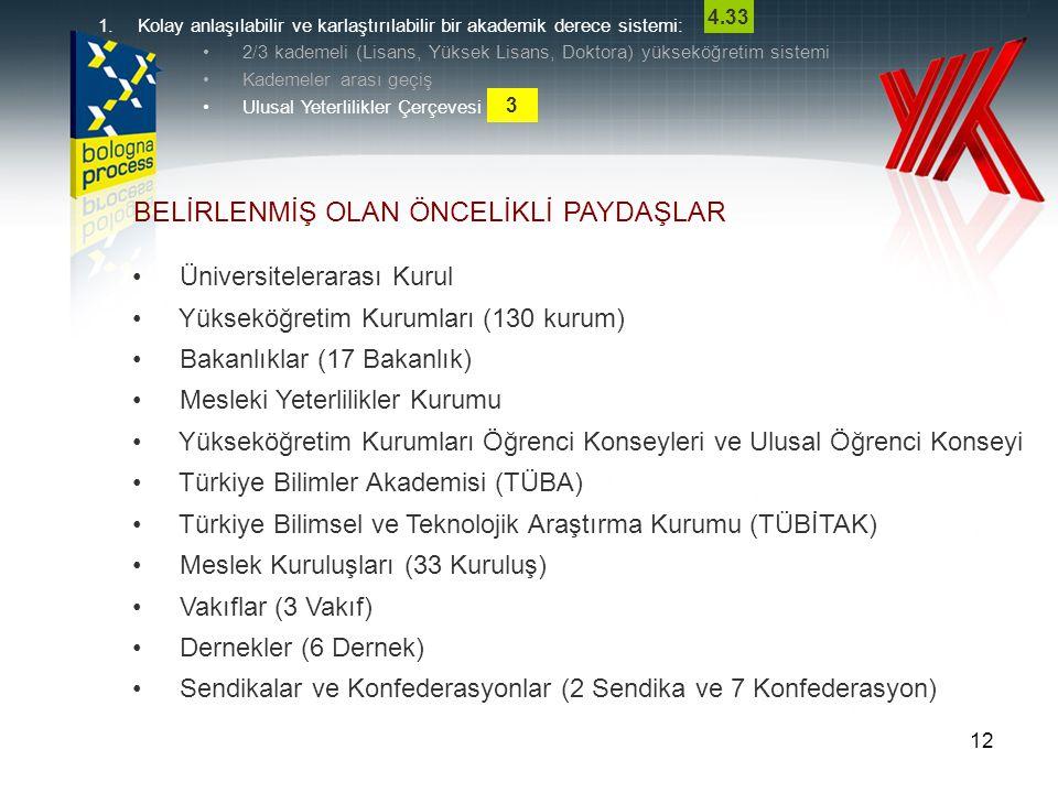 12 BELİRLENMİŞ OLAN ÖNCELİKLİ PAYDAŞLAR Üniversitelerarası Kurul Yükseköğretim Kurumları (130 kurum) Bakanlıklar (17 Bakanlık) Mesleki Yeterlilikler Kurumu Yükseköğretim Kurumları Öğrenci Konseyleri ve Ulusal Öğrenci Konseyi Türkiye Bilimler Akademisi (TÜBA) Türkiye Bilimsel ve Teknolojik Araştırma Kurumu (TÜBİTAK) Meslek Kuruluşları (33 Kuruluş) Vakıflar (3 Vakıf) Dernekler (6 Dernek) Sendikalar ve Konfederasyonlar (2 Sendika ve 7 Konfederasyon) 1.Kolay anlaşılabilir ve karlaştırılabilir bir akademik derece sistemi: 2/3 kademeli (Lisans, Yüksek Lisans, Doktora) yükseköğretim sistemi Kademeler arası geçiş Ulusal Yeterlilikler Çerçevesi 3 4.33