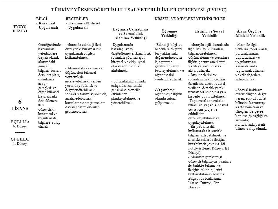 14 TÜRKİYE YÜKSEKÖĞRETİM ULUSAL YETERLİLİKLER ÇERÇEVESİ (TYUYÇ) TYUYÇ DÜZEYİ BİLGİ -Kuramsal -Uygulamalı BECERİLER -Kavramsal/Bilişsel -Uygulamalı KİŞİSEL VE MESLEKİ YETKİNLİKLER Bağımsız Çalışabilme ve Sorumluluk Alabilme Yetkinliği Öğrenme Yetkinliği İletişim ve Sosyal Yetkinlik Alana Özgü ve Mesleki Yetkinlik 6 LİSANS _____ EQF-LLL: 6.