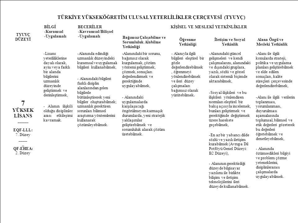 15 TÜRKİYE YÜKSEKÖĞRETİM ULUSAL YETERLİLİKLER ÇERÇEVESİ (TYUYÇ) TYUYÇ DÜZEYİ BİLGİ -Kuramsal -Uygulamalı BECERİLER -Kavramsal/Bilişsel -Uygulamalı KİŞİSEL VE MESLEKİ YETKİNLİKLER Bağımsız Çalışabilme ve Sorumluluk Alabilme Yetkinliği Öğrenme Yetkinliği İletişim ve Sosyal Yetkinlik Alana Özgü ve Mesleki Yetkinlik 7 YÜKSEK LİSANS _____ EQF-LLL: 7.