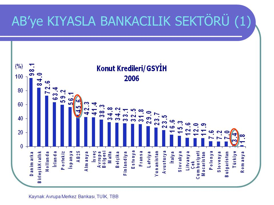 AB'ye KIYASLA BANKACILIK SEKTÖRÜ (1) Kaynak: Avrupa Merkez Bankası, TUİK, TBB