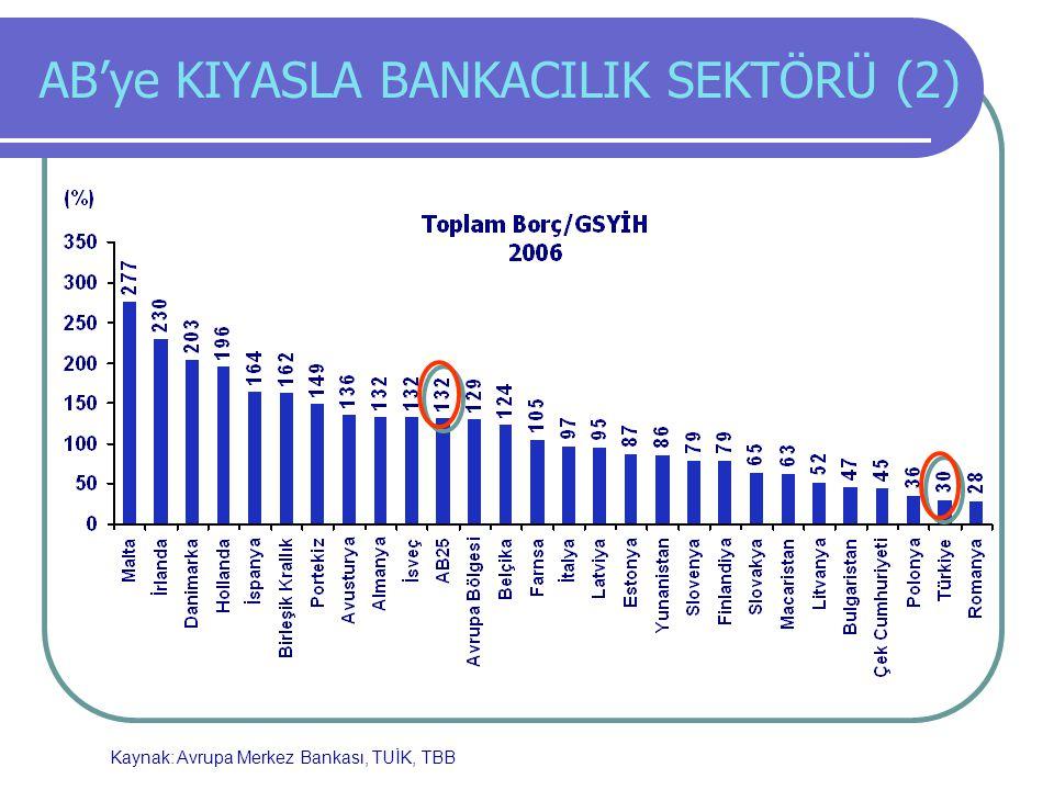 AB'ye KIYASLA BANKACILIK SEKTÖRÜ (2) Kaynak: Avrupa Merkez Bankası, TUİK, TBB