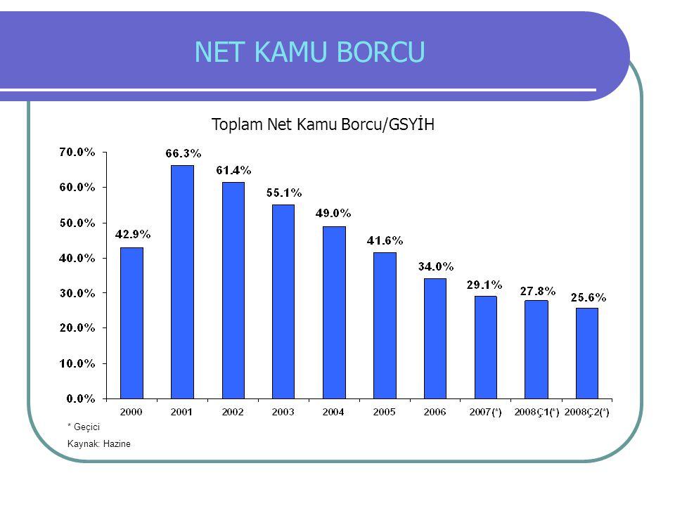 NET KAMU BORCU * Geçici Kaynak: Hazine Toplam Net Kamu Borcu/GSYİH