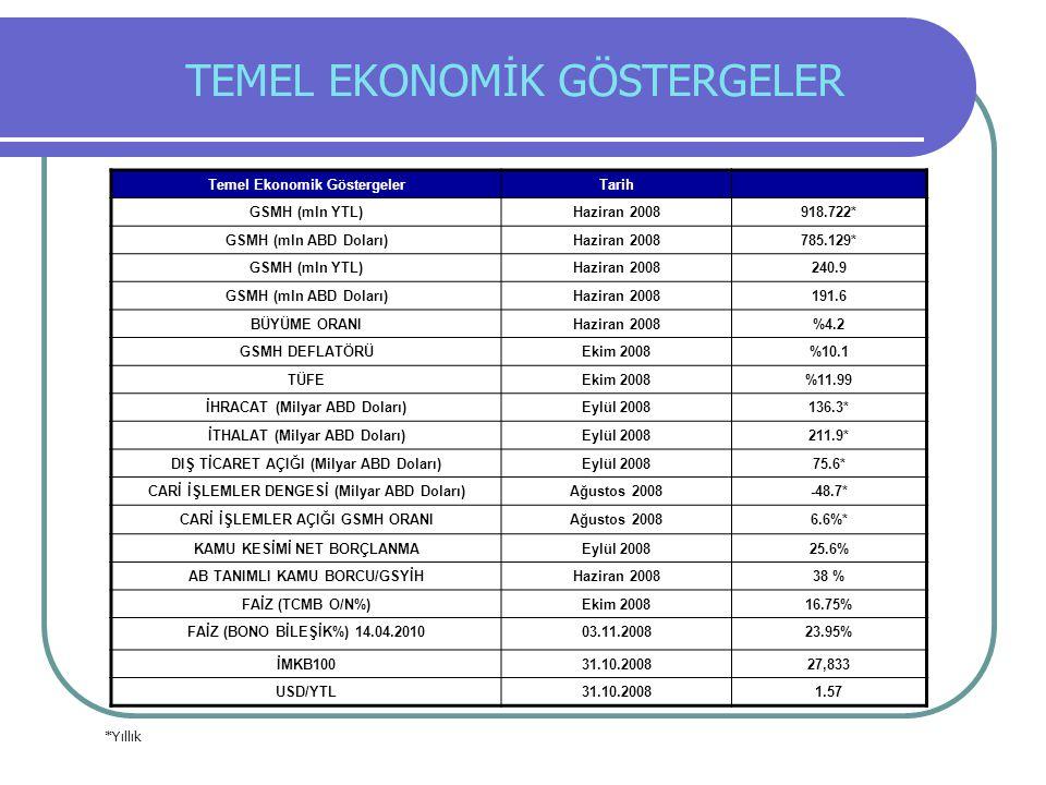 Temel Ekonomik GöstergelerTarih GSMH (mln YTL)Haziran 2008918.722* GSMH (mln ABD Doları)Haziran 2008785.129* GSMH (mln YTL)Haziran 2008240.9 GSMH (mln