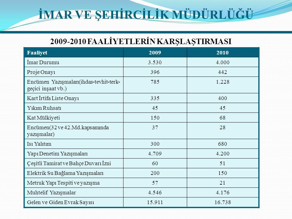 Faaliyet20092010 İmar Durumu3.5304.000 Proje Onayı396442 Encümen Yazışmaları(ihdas-tevhit-terk- geçici inşaat vb.) 7851.228 Kart İrtifa Liste Onayı335