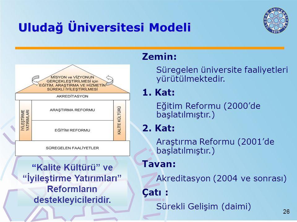 26 Uludağ Üniversitesi Modeli Zemin: Süregelen üniversite faaliyetleri yürütülmektedir. 1. Kat: Eğitim Reformu (2000'de başlatılmıştır.) 2. Kat: Araşt