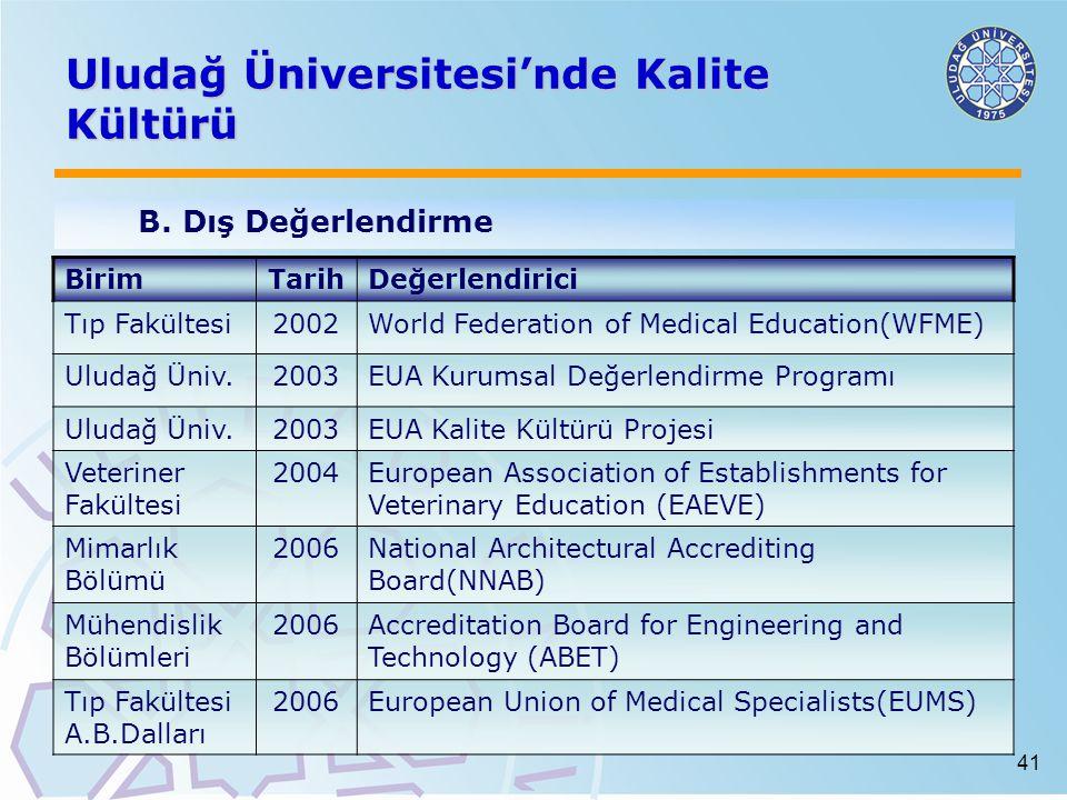 41 Uludağ Üniversitesi'nde Kalite Kültürü B.Dış Değerlendirme BirimTarihDeğerlendirici Tıp Fakültesi2002World Federation of Medical Education(WFME) Uludağ Üniv.2003EUA Kurumsal Değerlendirme Programı Uludağ Üniv.2003EUA Kalite Kültürü Projesi Veteriner Fakültesi 2004European Association of Establishments for Veterinary Education (EAEVE) Mimarlık Bölümü 2006National Architectural Accrediting Board(NNAB) Mühendislik Bölümleri 2006Accreditation Board for Engineering and Technology (ABET) Tıp Fakültesi A.B.Dalları 2006European Union of Medical Specialists(EUMS)