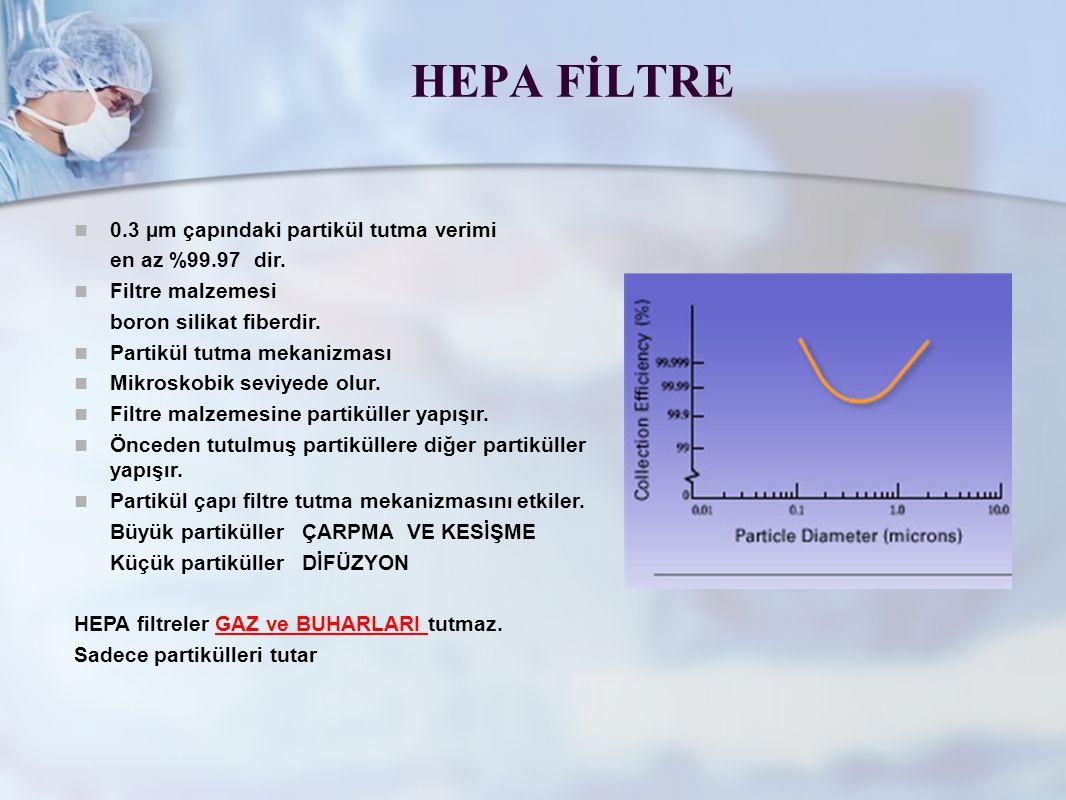 HEPA FİLTRE 0.3 µm çapındaki partikül tutma verimi en az %99.97 dir. Filtre malzemesi boron silikat fiberdir. Partikül tutma mekanizması Mikroskobik s