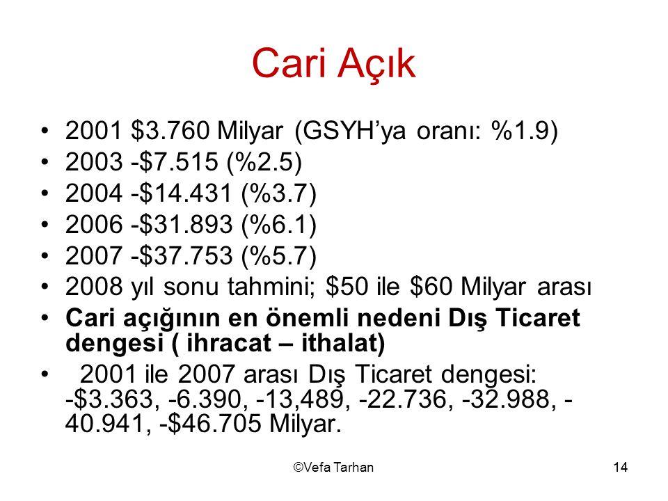 14 Cari Açık 2001 $3.760 Milyar (GSYH'ya oranı: %1.9) 2003 -$7.515 (%2.5) 2004 -$14.431 (%3.7) 2006 -$31.893 (%6.1) 2007 -$37.753 (%5.7) 2008 yıl sonu
