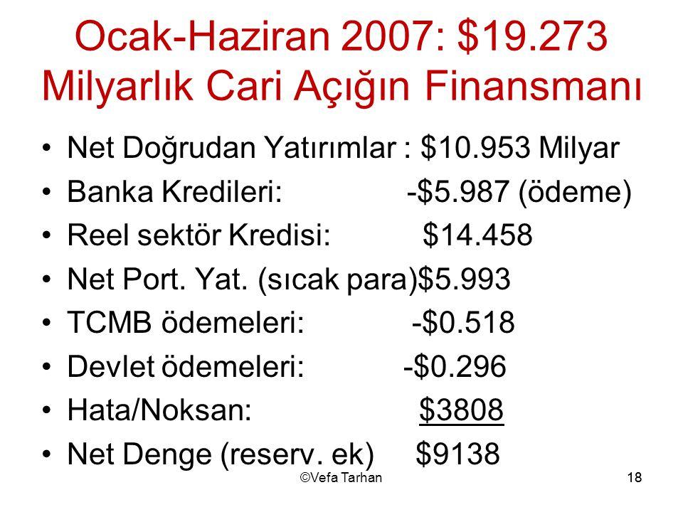 18 Ocak-Haziran 2007: $19.273 Milyarlık Cari Açığın Finansmanı Net Doğrudan Yatırımlar : $10.953 Milyar Banka Kredileri: -$5.987 (ödeme) Reel sektör K