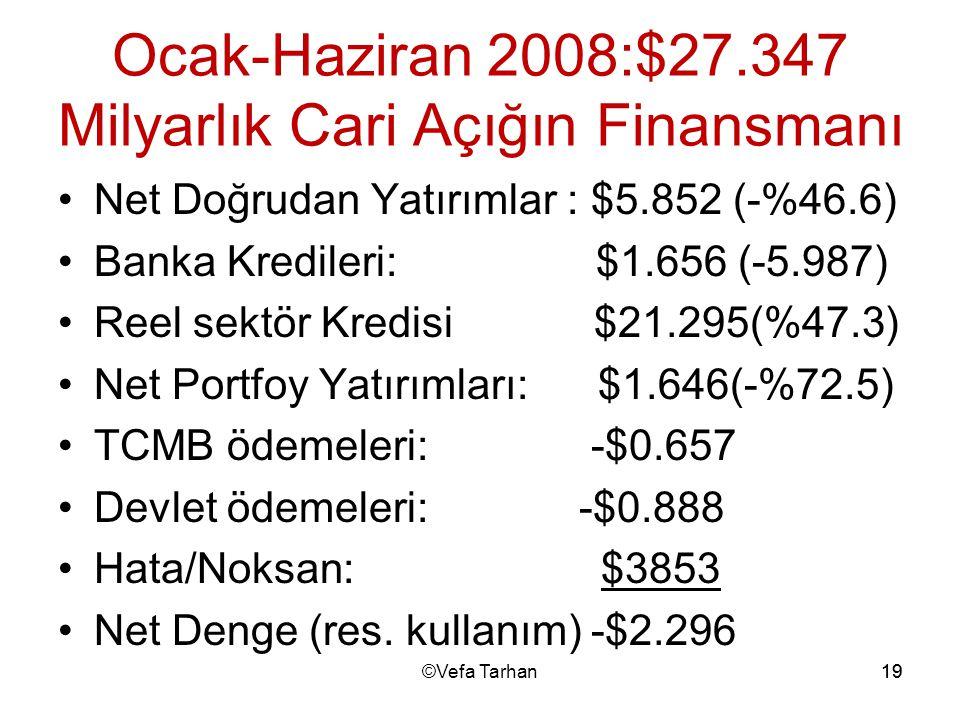 19 Ocak-Haziran 2008:$27.347 Milyarlık Cari Açığın Finansmanı Net Doğrudan Yatırımlar : $5.852 (-%46.6) Banka Kredileri: $1.656 (-5.987) Reel sektör K