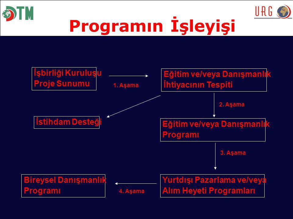 Programın İşleyişi İşbirliği Kuruluşu Proje Sunumu 1.